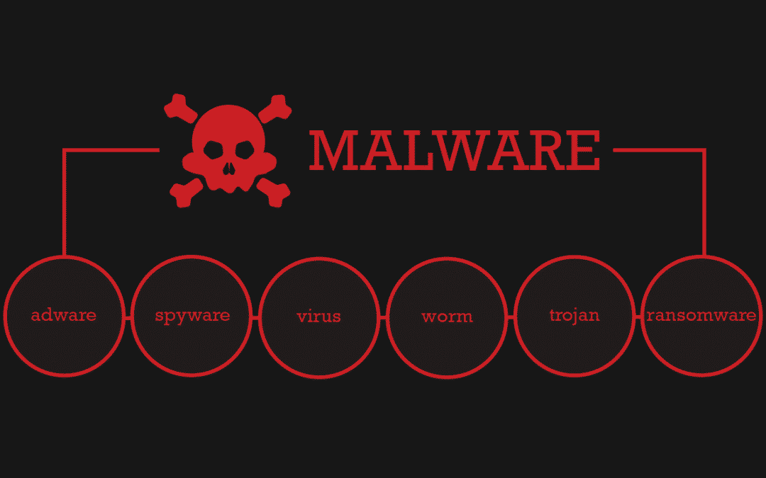 How to Tell If You Have Malware